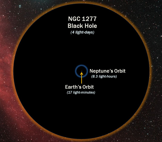 17-billion-solar-mass black hole in the heart of galaxy NGC 1277