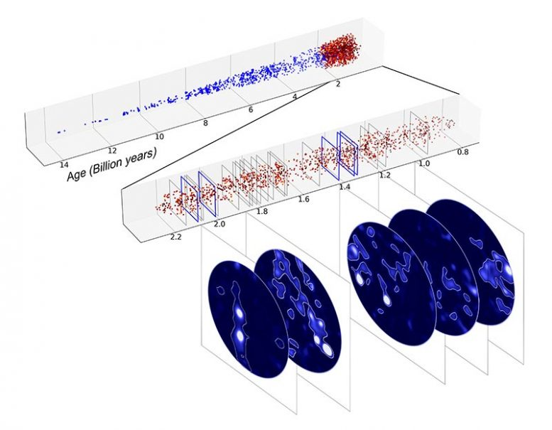 2250 Galaxies in Cone of Universe Observed by MUSE