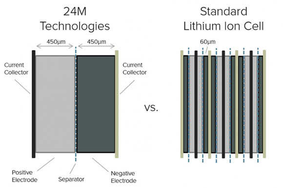 Cross-sectional diagram shows how the new design for lithium-ion battery cells by 24M increases the thickness of electrode layers and greatly reduces the number of layers needed, reducing manufacturing costs.