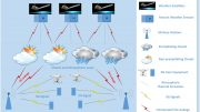 5G Leakage and Weather Forecasts