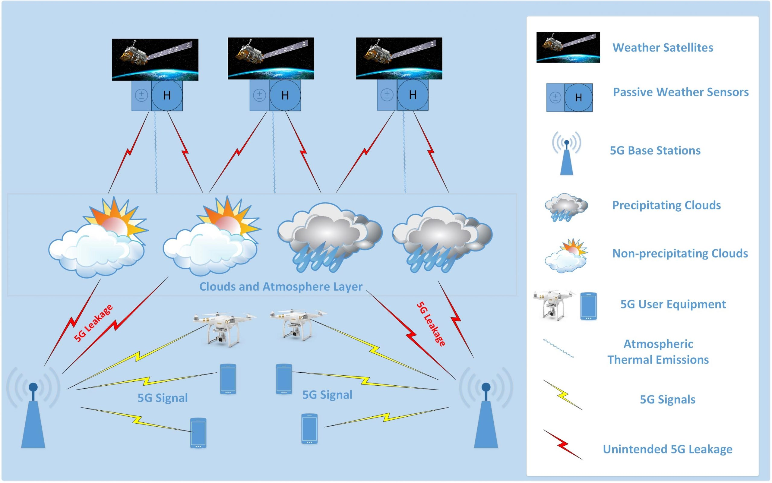 "5G Wireless May Lead to Inaccurate Weather Forecasts Due to Radiation ""Leakage"" - SciTechDaily"