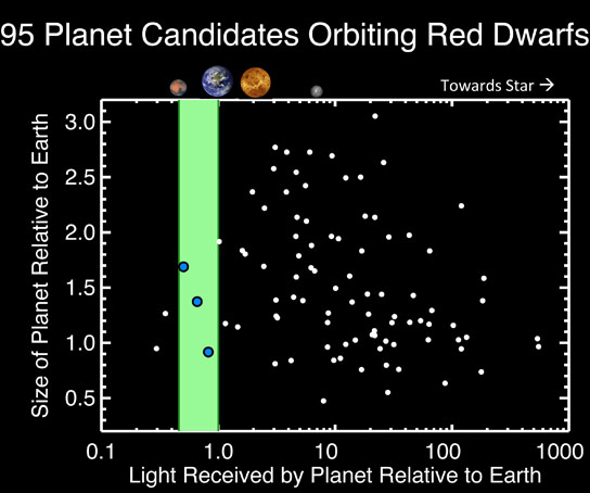 95-planetary-candidates-circling-red-dwarf-stars
