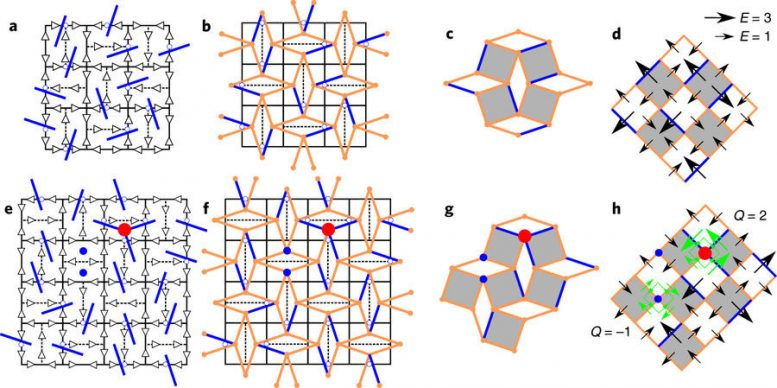 A New Topology of Matter Emerges