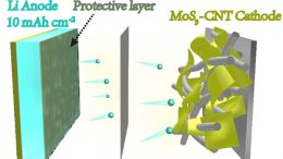 A New Way to Create Lithium Metal Electrodes