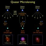 A New Way to Map Quasars