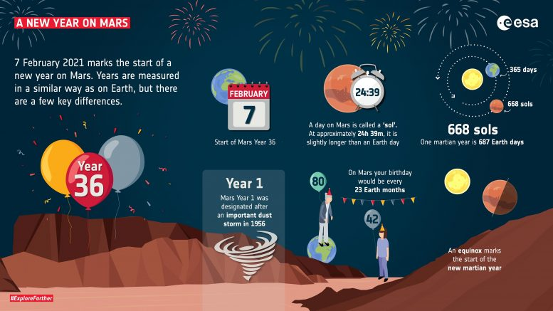 A New Year on Mars
