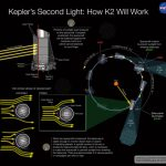 A Possible Fix for Kepler Spacecraft
