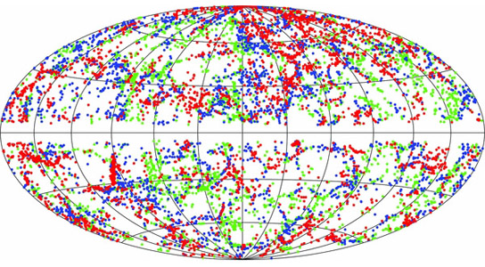 A plot of the location in the sky of galaxies between about 280-420 million light-years of Earth
