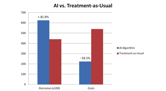 AI-predicts-better-patient-outcomes-while-significantly-lowering-health-care-costs