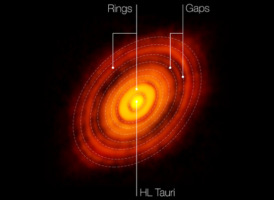 ALMA View of Protoplanetary Disc around HL Tauri