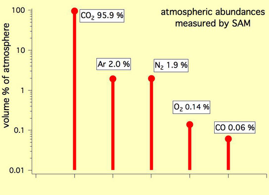 Abundant Gases in the Martian Atmosphere