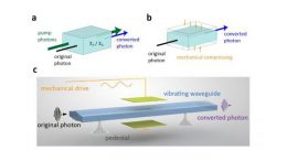 Advancing Quantum Technology With Photon Control
