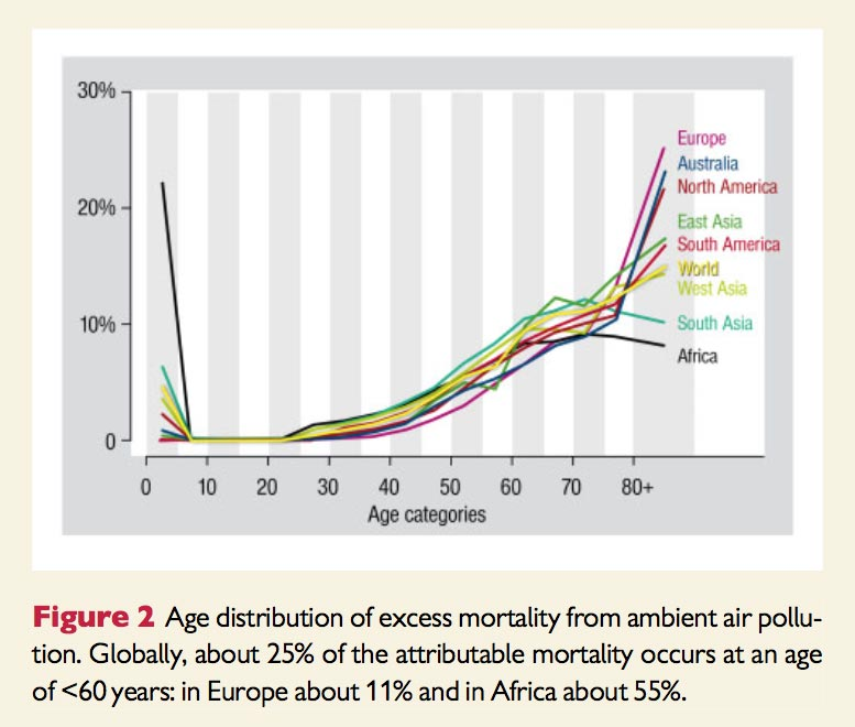 Age Distribution Air Pollution Mortality