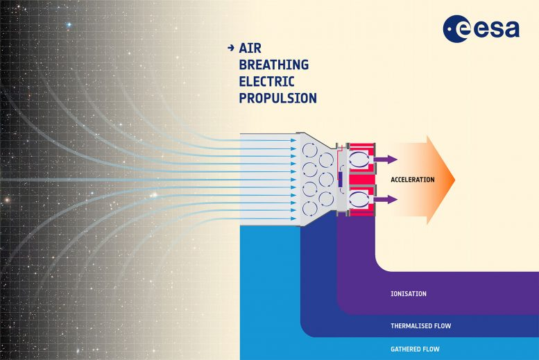 Air Breathing Electric Propulsion System