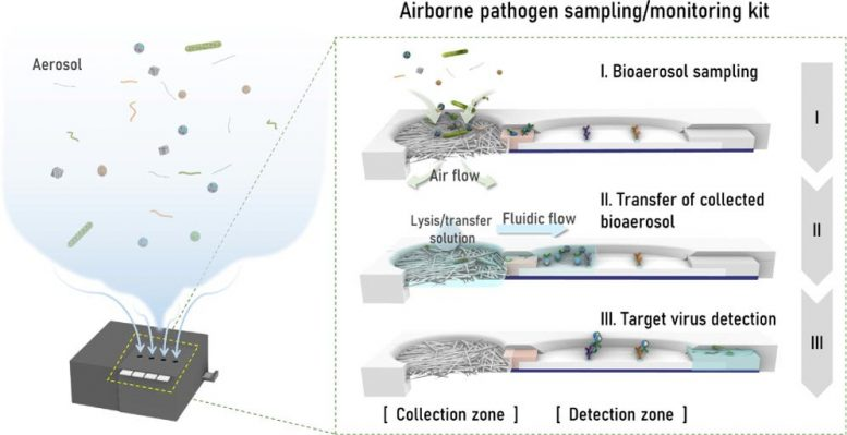 Airborne Pathogen Sampling Monitoring Kit