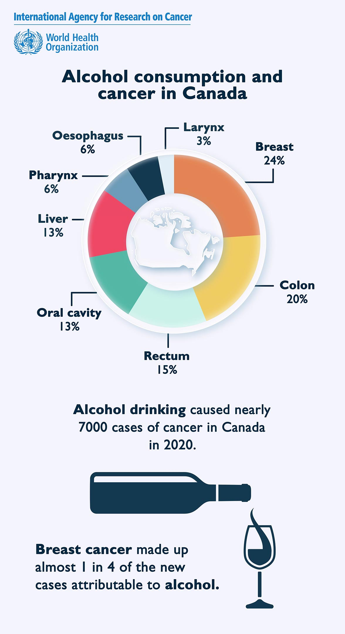 Alcohol Consumption and Cancer in Canada