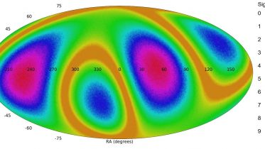 All Sky Mollweide Map Quadrupole Distribution Galaxy Spin Directions