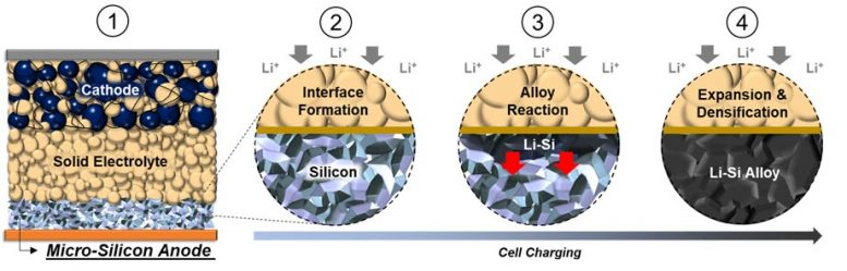All-Solid-State Battery With a Pure-Silicon Anode