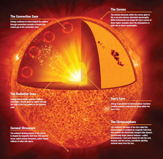 Anatomy of the Sun