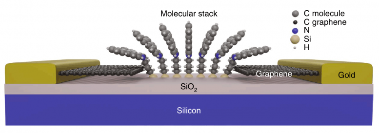 Anchoring the Graphene-Like Molecule Stack to the Substrate Using a Silanization Reaction