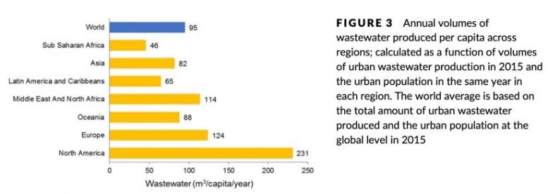Annual Wastewater Produced Per Region