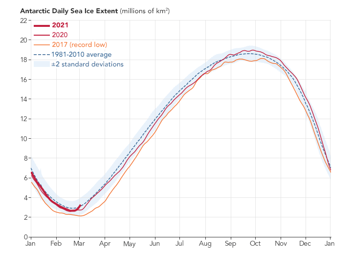 Antarctic Daily Sea Ice Extent 1981 2021