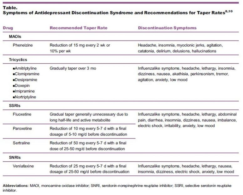 Antidepressant Tapering Schedule