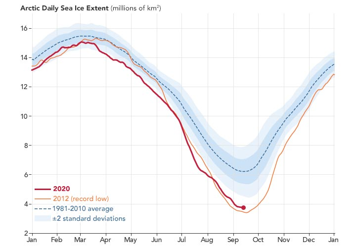 Arctic Daily Sea Ice Extent Chart 2020
