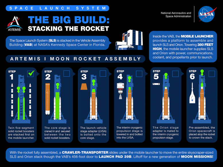 Artemis I Moon Rocket Assembly Infographic