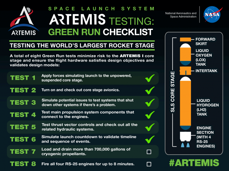 Artemis Testing: NASA SLS Green Run Checklist
