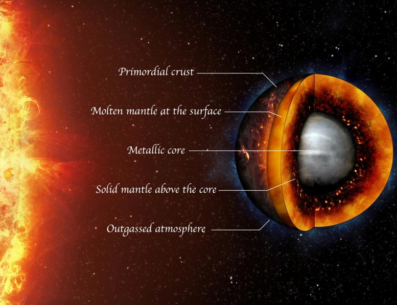 Artists Impression Molten Rocky Exoplanet with Labels