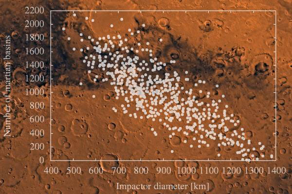 Asteroid Impact Could Explain Martian Geological Mysteries