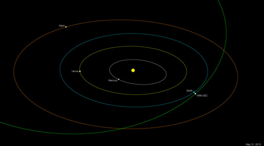 Asteroid Nine Times Larger Than Cruise Ship to Sail Past Earth