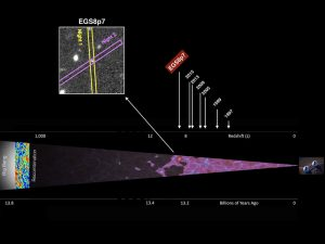 Astronomers Detect the Farthest Galaxy to Date