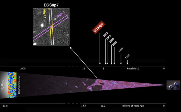 Astronomers Detect the Farthest Galaxy to Date EGS8p7