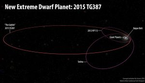 Astronomers Discover Distant Solar System Object