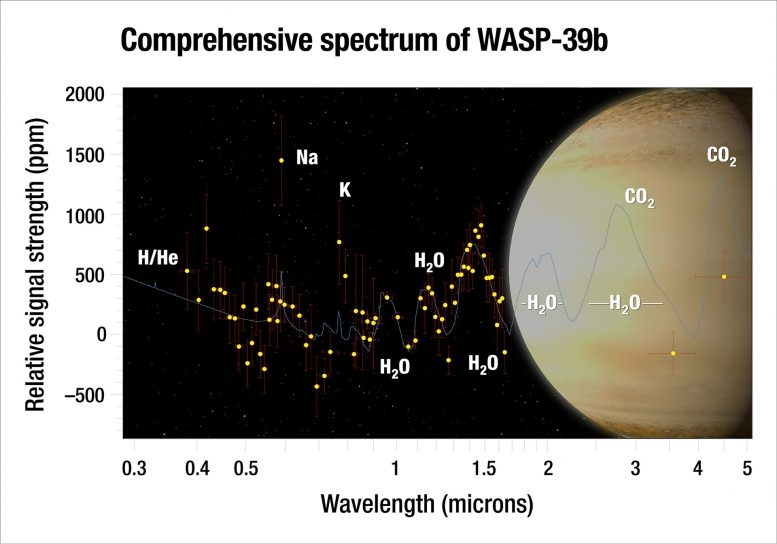 Astronomers Find a Large Amount of Water on WASP-39b