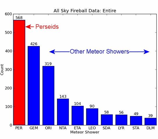 Astronomers Identify a Meteor Shower that Produces More Fireballs than Any Other