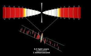 Astronomers Measure Magnetic Fields in the Vicinity of the Central Black Hole