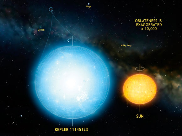 Astronomers Measure the Shape of Kepler 11145123