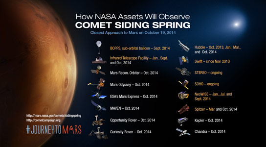 Astronomers Prepare for Comet Siding Spring