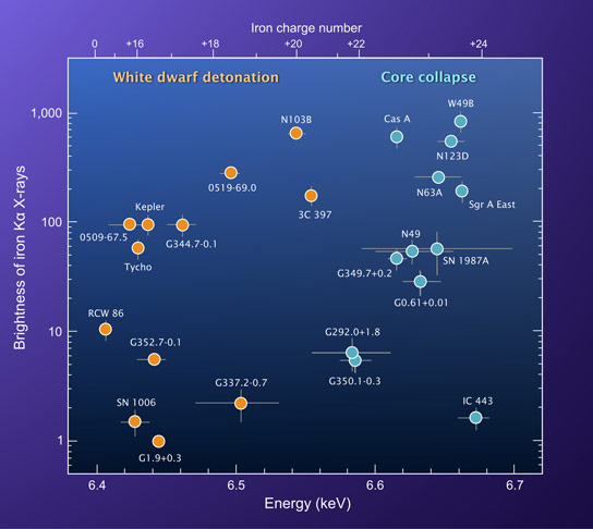 Astronomers Reveal Distinction Between Massive Stars and White Dwarfs