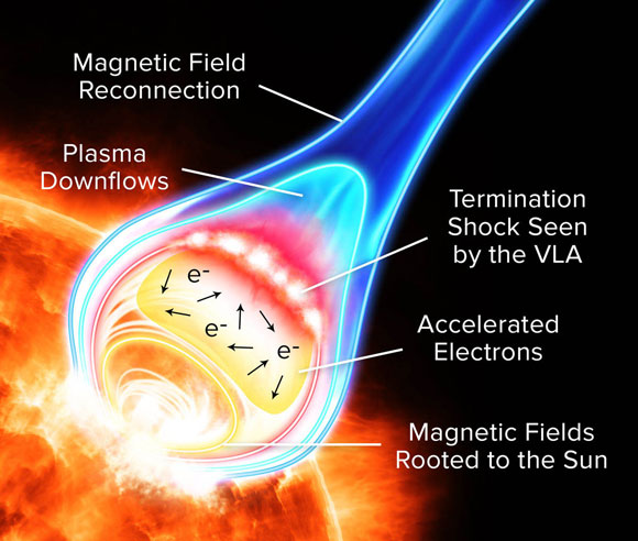 Astronomers Reveal New Insights into Solar Flares