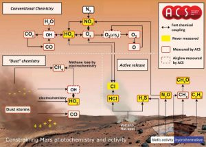 Astronomers Step Up the Search for Life on Mars