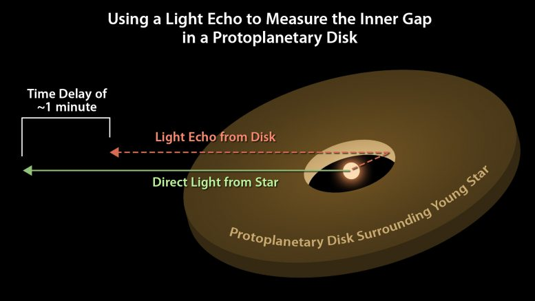 Astronomers Use Light Echoes to Measure the Distance from a Star to Its Surrounding Protoplanetary Disk