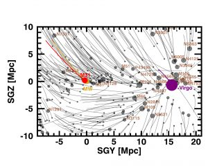 Astronomers View Galaxy Orbits in the Local Supercluster