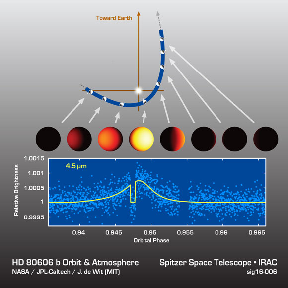 Astronomers Watch a Hot Jupiter Exoplanet Heat Up and Cool Off