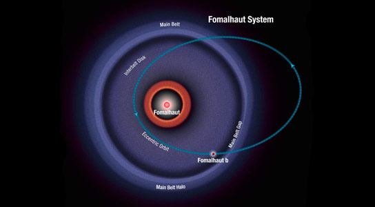 Astrophysicists Study Orbit Flips in Exoplanet Systems
