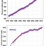 Atmospheric concentrations of carbon dioxide and methane