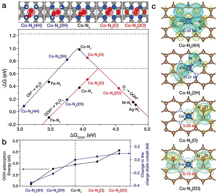 Atomic-Level Tuning of Co-N4/Graphene Catalyst